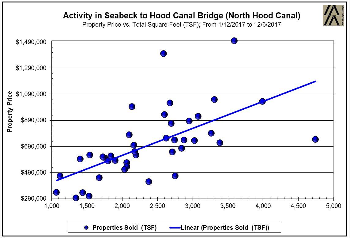 2018 North Hood Canal Seabeck To Hood Canal Bridge Belfair